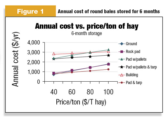 annual cost of round bales