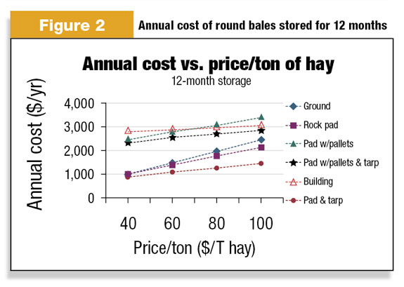 annual cost of round bale storeage 12 months