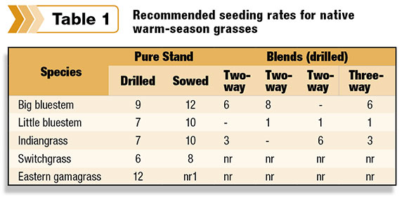 Recommended seeding rates