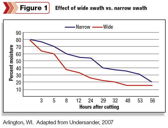 Effect of wide swath vs narrow swath