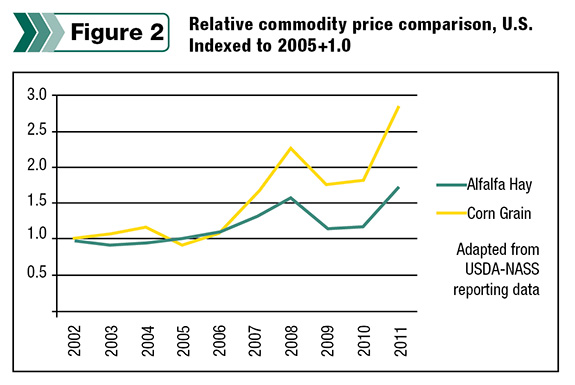 Relative commodity price comparison