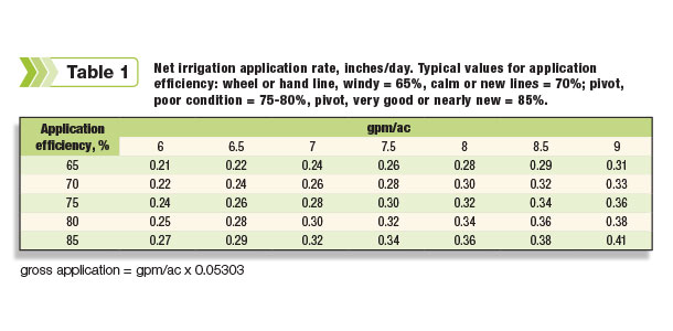 Net irrigation rate