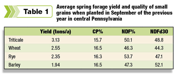 Average spring forage yield and quality of small grains