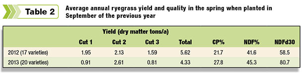 Average annual ryegrass yield