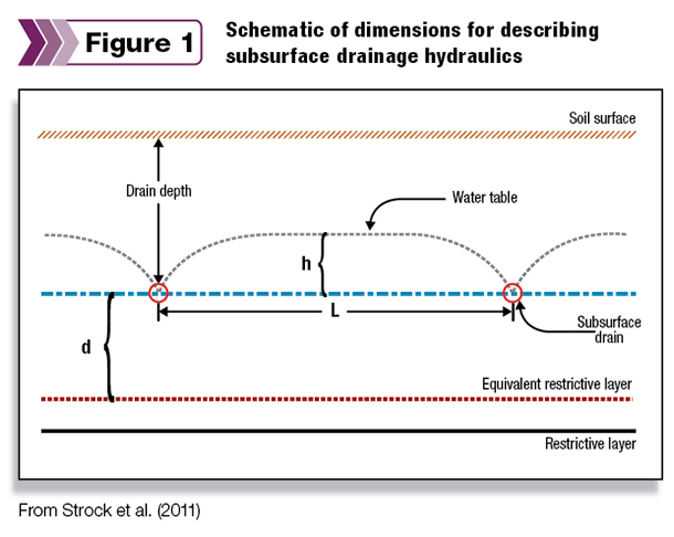 Schematic of dimensions for describing subsurface drainage