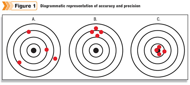 accuracy and precision labs In this experiment, you will become acquainted with the terms accuracy and precision you have used several different measurement devices in the past few labs the.