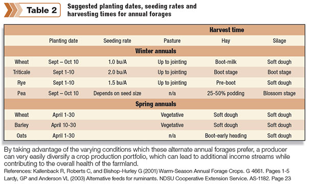 Suggested planting dates