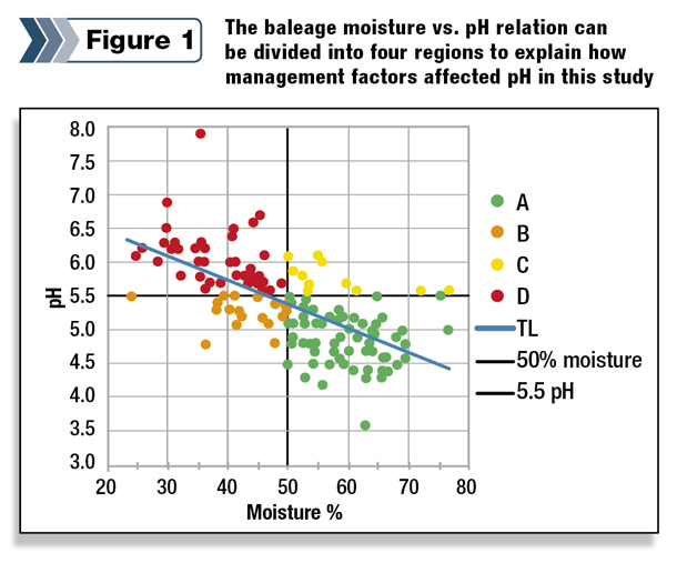 baleage moisture vs. pH relation