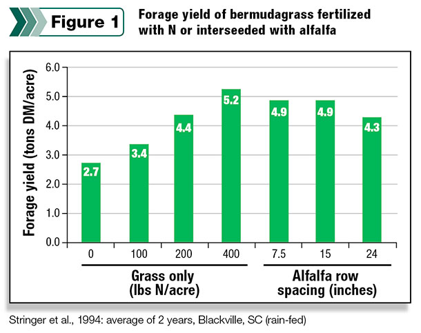 Forage yield of bermudagrass fertilized with N