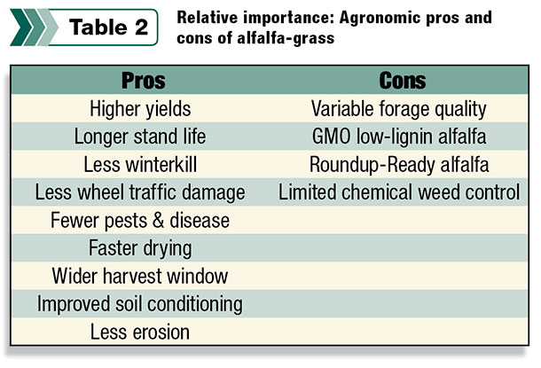 Relative importance: Agronomic pros and cons of alfalfa-grass