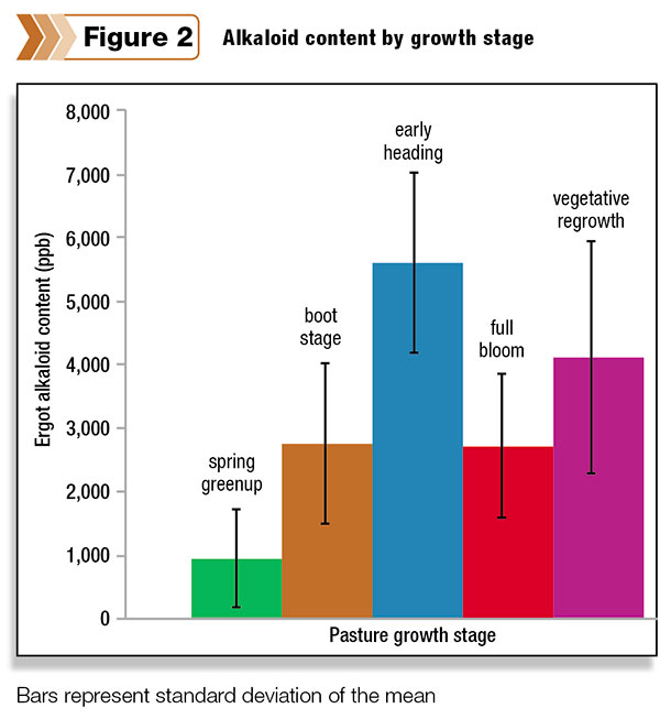 Alkaloid content by growth stage