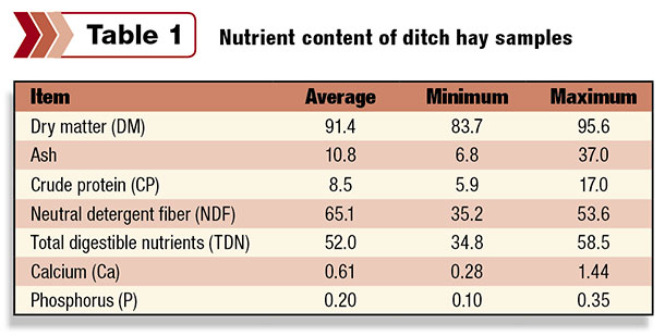 Nutrient content of ditch hay sample
