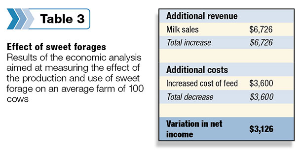 effect of sweet forages