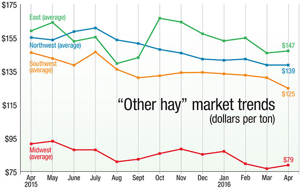 060116 other hay market trends based on USDA numbers