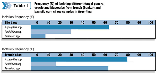 Frequency (%) of isolating different fungal genera, yeasts and Mucorates