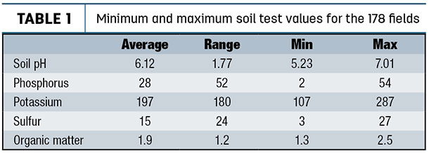 Minimum and maximum soil test values for the 178 fields