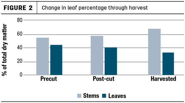 Change in leaf percentage through harvest