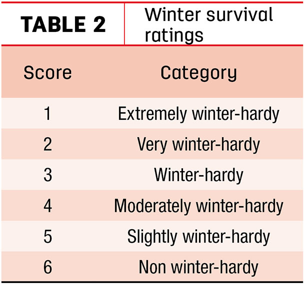 Winter survival ratings
