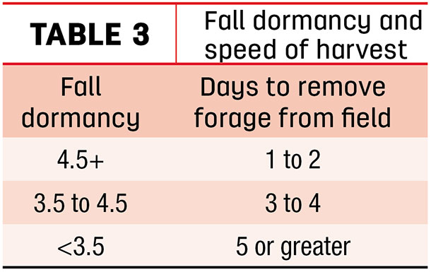 Fall dormancy and speed of harvest