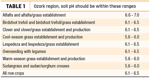 Ozark region, soil pH should be within these ranges
