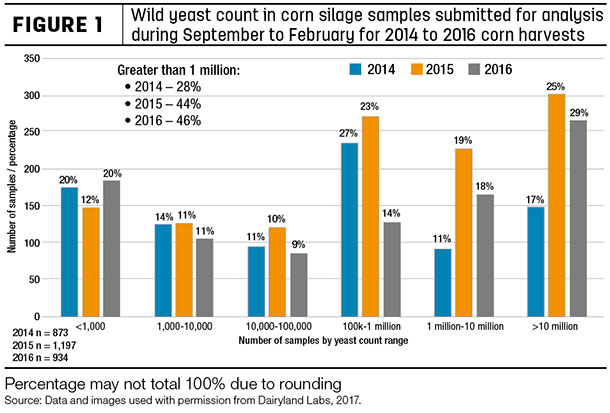 Wild yeast count in corn silage amples submitted for analysis during September to February for 2014 to 2016