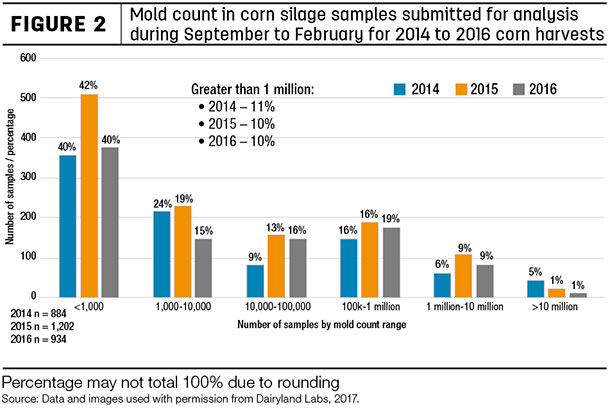 Mold count in corn silage samples submitted for analysis during September to February