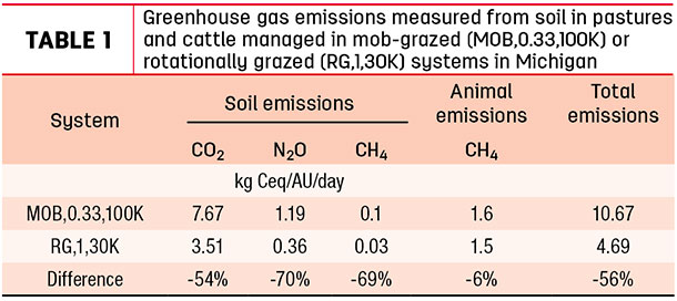 Greenhouse gas emissions measured from soil in pastures and cattle managed in mob-grazed