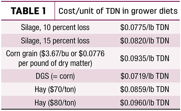 Cost/Unit of TDN in grower diets
