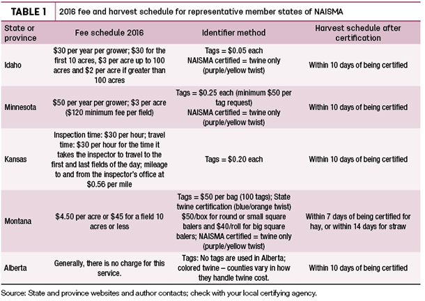 2016 fee and harvest schedule for representative member states of NAISMA