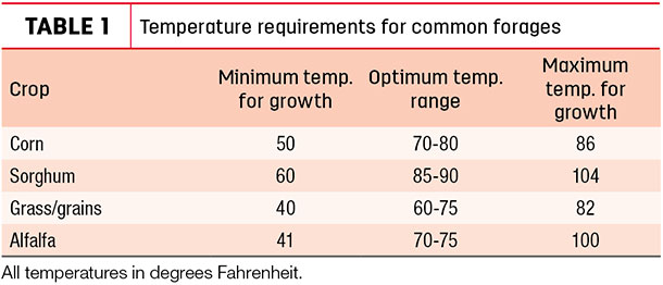Temperature requirements for common forages