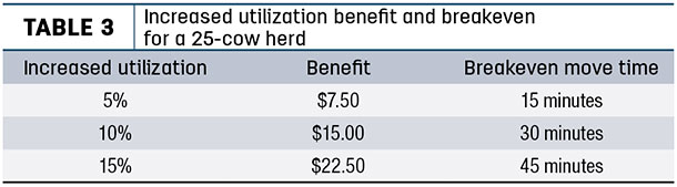 Increased utilization benefit and breakeven for a 25-cow herd