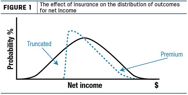 The effect of insurance on the distribution of outcomes for net income