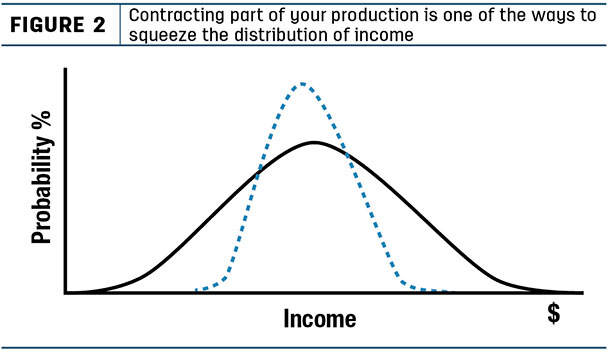contracting part of your production is one of the ways to squeeze the distribution of income