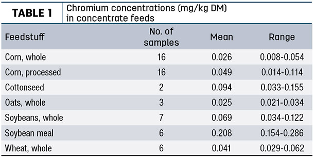 Chromium concentrations (mg/kg DM) in concentrate feeds