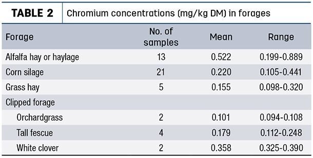 Chromium concentration (mg/kg DM) in forages