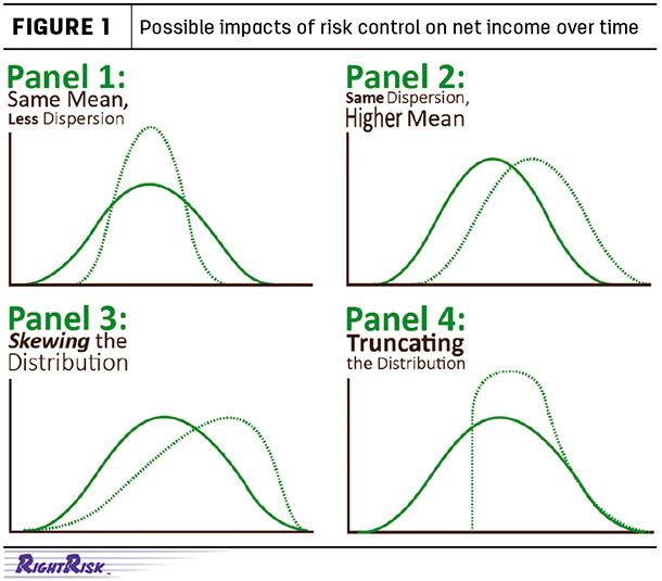 Possible impacts of risk control on net income over time