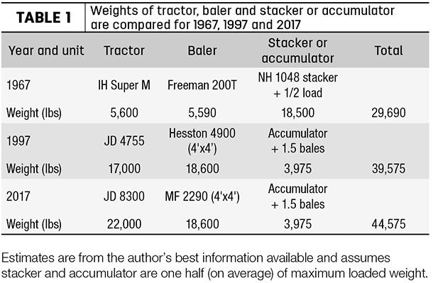 Ag equipment weight table