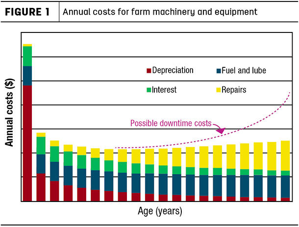 Annual costs for farm machinery and equipment