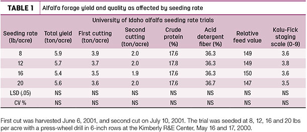 Alfalfa forage yield and quality as affected by seeding rate