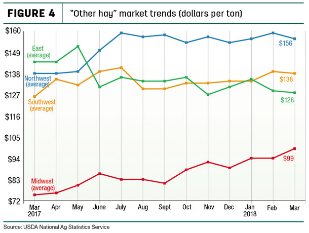 """Other hay"" market trends"