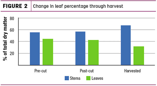 Change in leaf percentafe through harvest