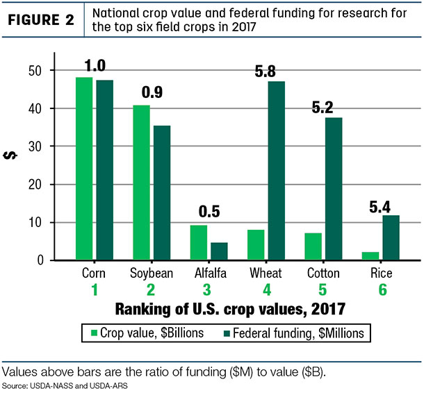 National crop value and federal funding for research for the top six field crops in 2017