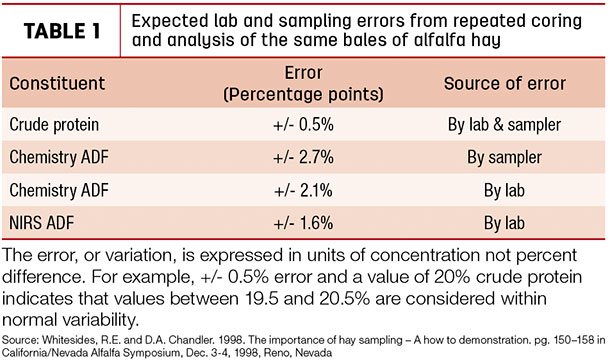 expected lab and sampling errors from repeated coring and analysis of the same bales of alfalfa hey