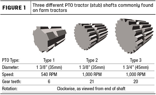 three different PTO tractor (stubs) shafts commonly found on farm tractors