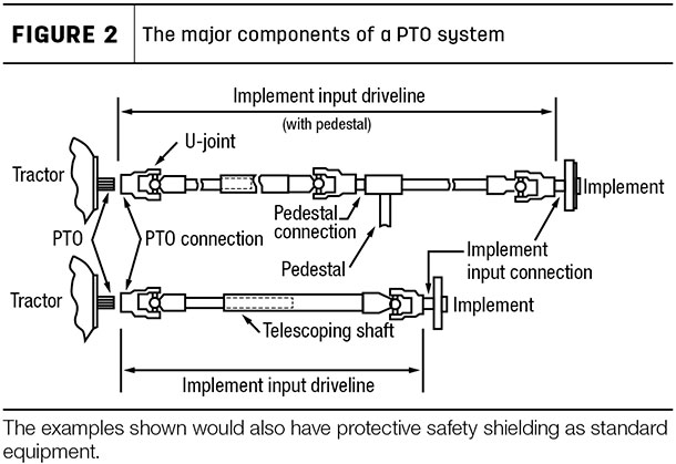 The major components of a PTO system