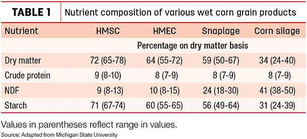 Nutrient compostiion of various wet corn grain products