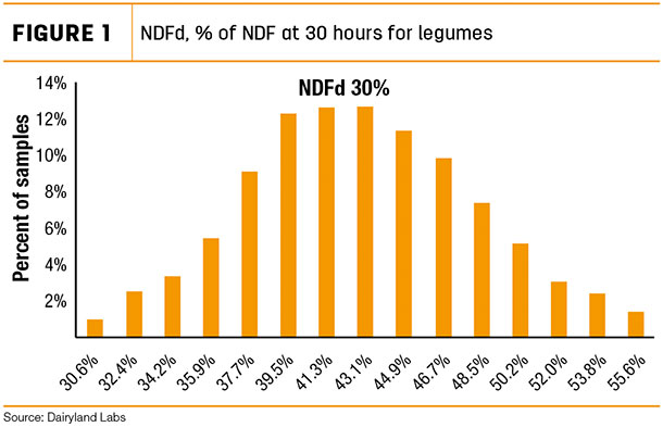 NDFd, 96 of NDF at 30 hours for legumes