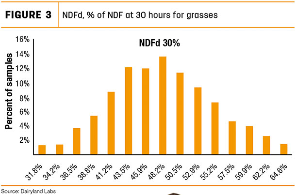 NDFd, 96 of NDF at 30 hurs for grasses