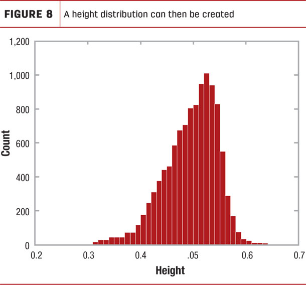 A height distribution can then be created