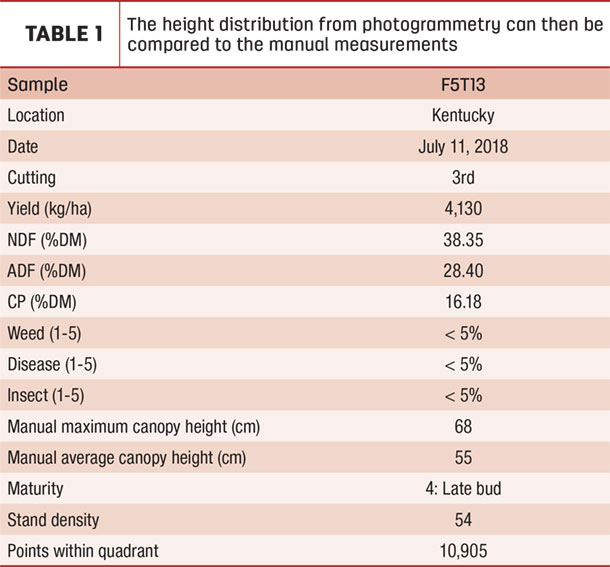 The height distribution from photogrammetry can then be compared to the manual measurements